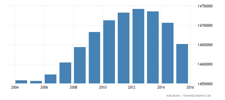indonesia population ages 6 12 female wb data