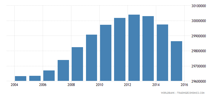 indonesia population ages 6 12 total wb data