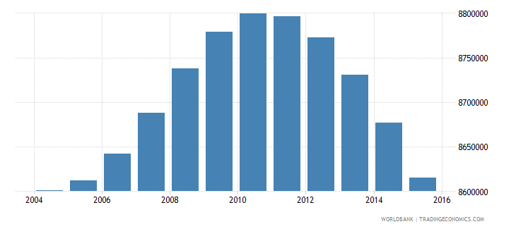 indonesia population ages 6 9 male wb data
