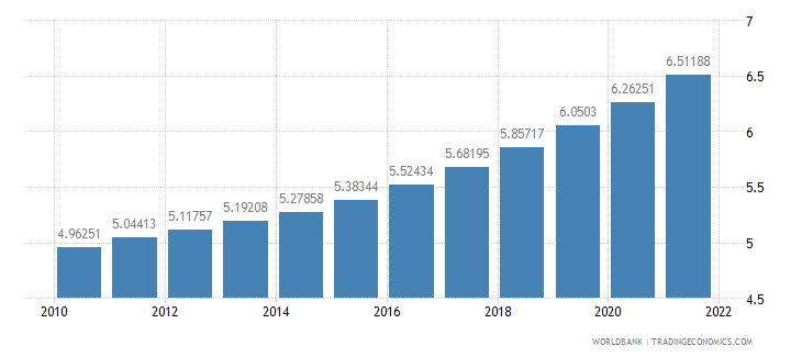 indonesia population ages 65 and above percent of total wb data
