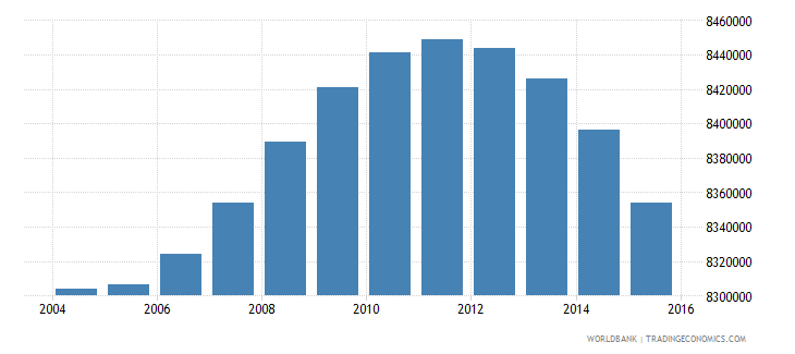 indonesia population ages 7 10 female wb data