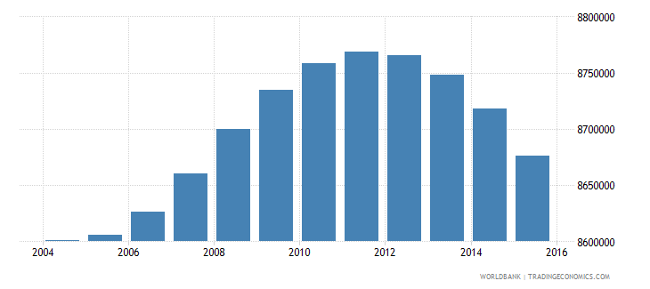 indonesia population ages 7 10 male wb data