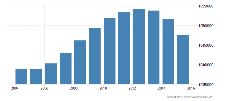 indonesia population ages 7 11 female wb data