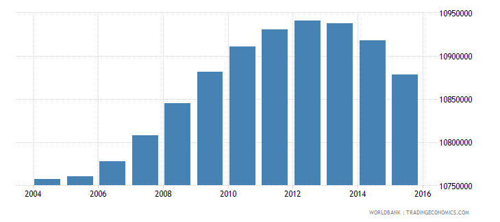indonesia population ages 7 11 male wb data