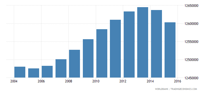 indonesia population ages 7 12 female wb data