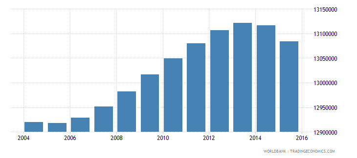 indonesia population ages 7 12 male wb data