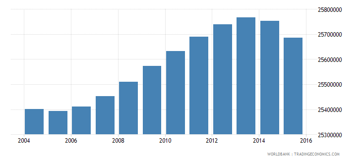 indonesia population ages 7 12 total wb data