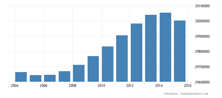 indonesia population ages 7 13 total wb data
