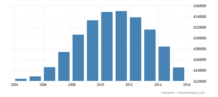 indonesia population ages 7 9 female wb data
