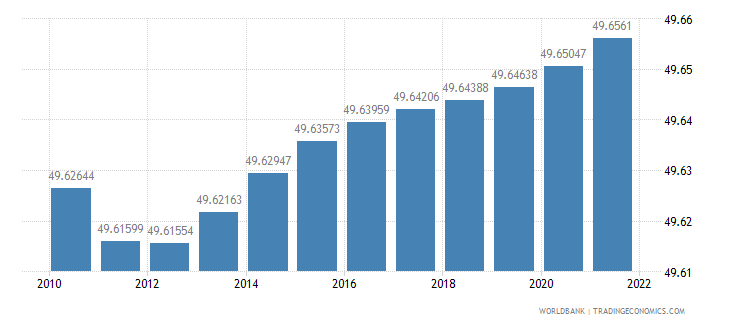 indonesia population female percent of total wb data