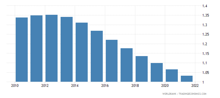 indonesia population growth annual percent wb data