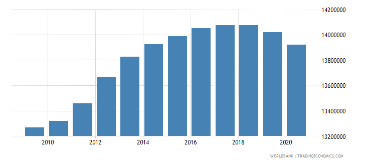 indonesia population of the official age for lower secondary education both sexes number wb data
