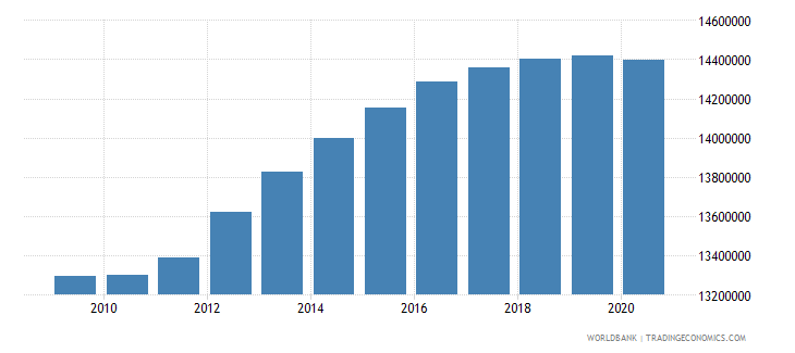 indonesia population of the official age for secondary education male number wb data