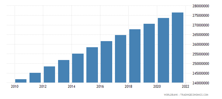 indonesia population total wb data