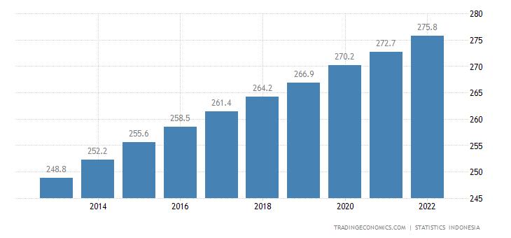 Indonesia Population