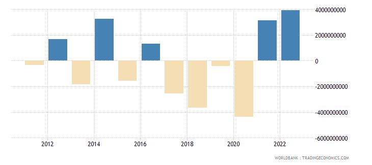 indonesia portfolio equity net inflows bop us dollar wb data