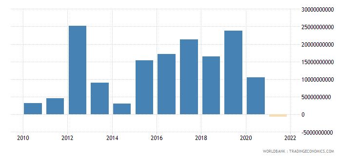 indonesia portfolio investment bonds ppg  plus  png nfl us dollar wb data