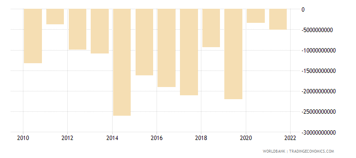 indonesia portfolio investment excluding lcfar bop us dollar wb data