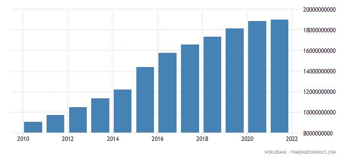 indonesia ppg ibrd dod us dollar wb data