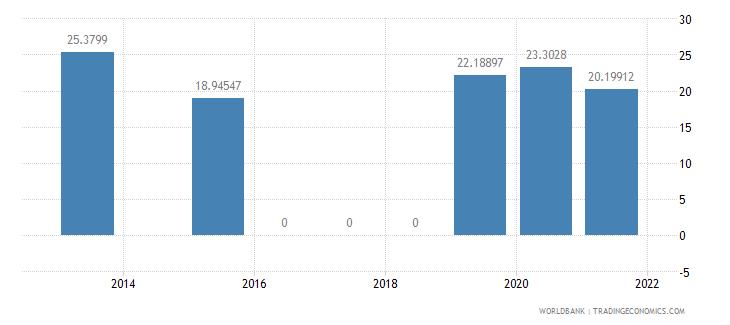indonesia present value of external debt percent of gni wb data