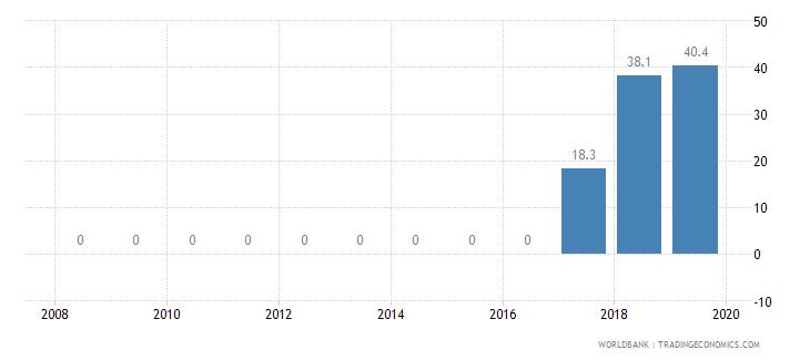 indonesia private credit bureau coverage percent of adults wb data