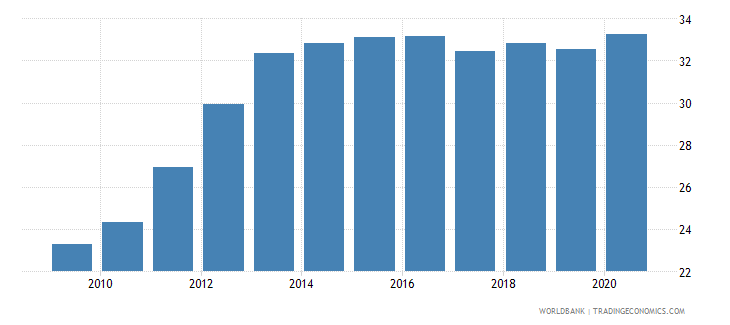 indonesia private credit by deposit money banks to gdp percent wb data