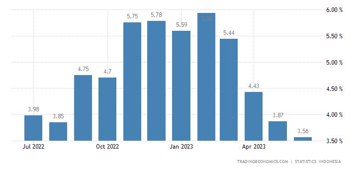 Indonesia Wholesale Prices Change