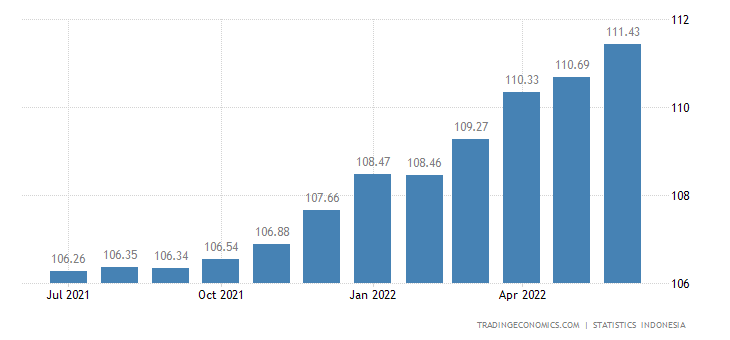 Indonesia Producer Prices