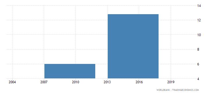 indonesia proportion of investment financed by banks percent wb data