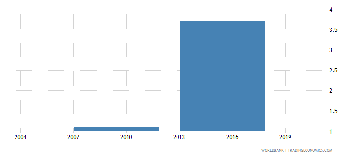 indonesia proportion of investment financed by supplier credit percent wb data
