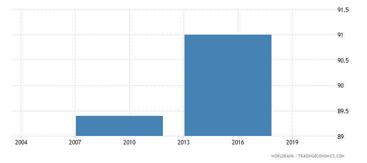 indonesia proportion of private domestic ownership in a firm percent wb data