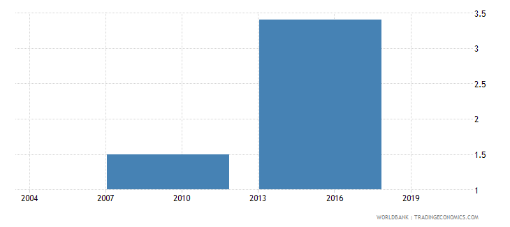indonesia proportion of private foreign ownership in a firm percent wb data