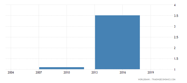 indonesia proportion of total sales that are exported directly percent wb data
