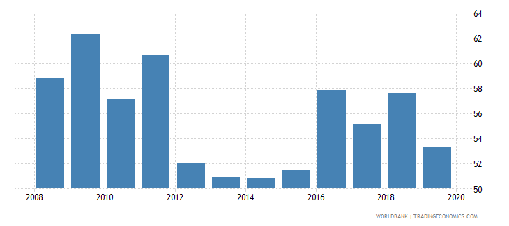indonesia provisions to nonperforming loans percent wb data