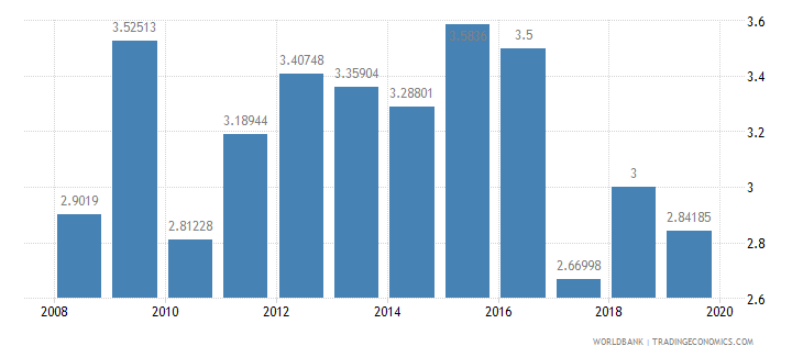 indonesia public spending on education total percent of gdp wb data