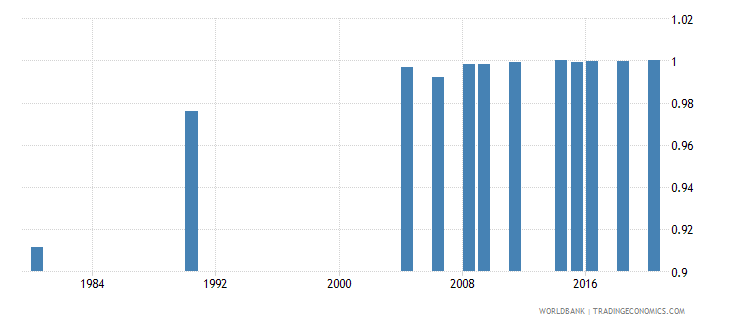 indonesia ratio of young literate females to males percent ages 15 24 wb data