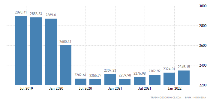 Indonesia Remittances