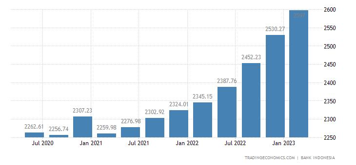Indonesia Remittances