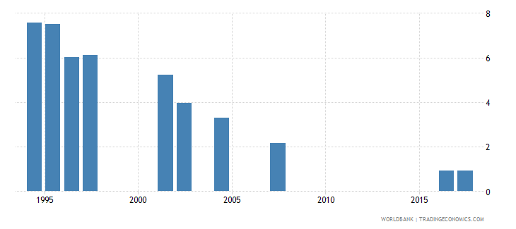 indonesia repetition rate in grade 3 of primary education female percent wb data