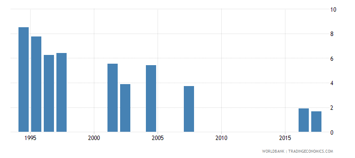 indonesia repetition rate in grade 3 of primary education male percent wb data