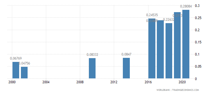 indonesia research and development expenditure percent of gdp wb data