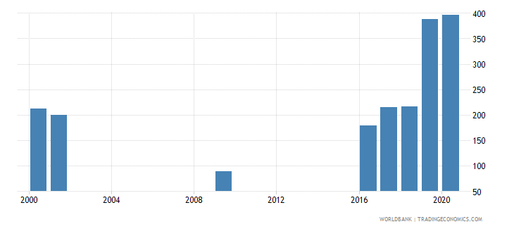indonesia researchers in r d per million people wb data