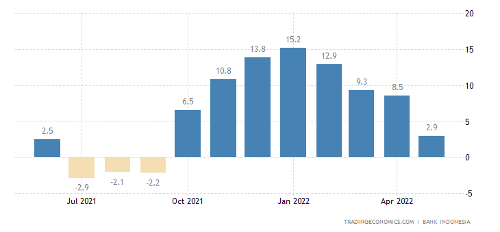Indonesia Retail Sales YoY