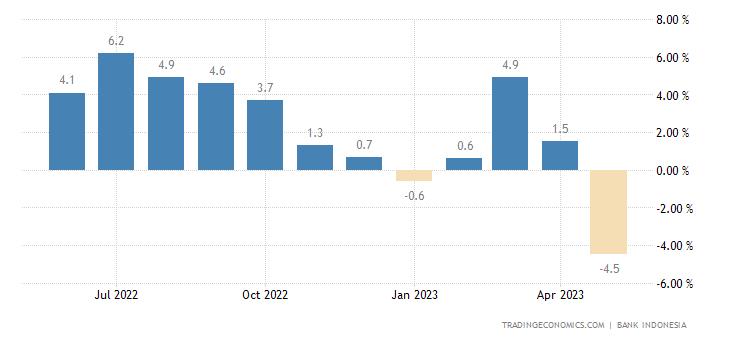 Indonesia Retail Sales YoY