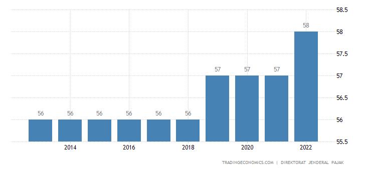 Indonesia Retirement Age - Men