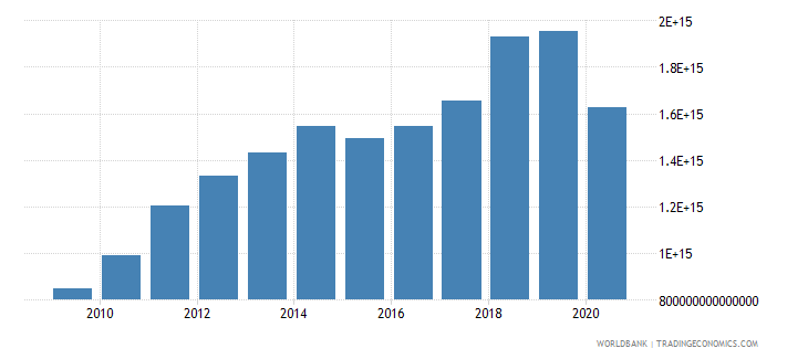 indonesia revenue excluding grants current lcu wb data