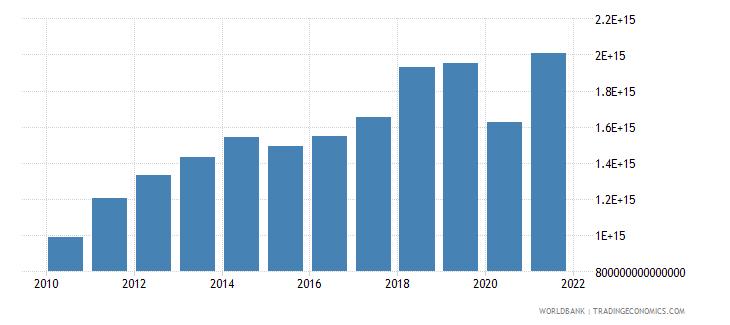 indonesia revenue excluding grants current lcu wb data