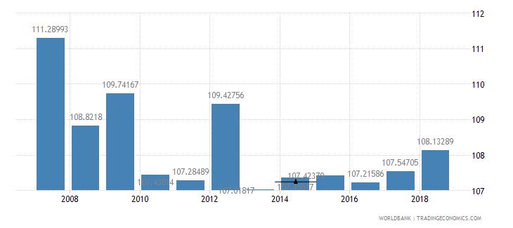 indonesia school enrollment primary male percent gross wb data