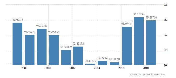 indonesia school enrollment primary male percent net wb data