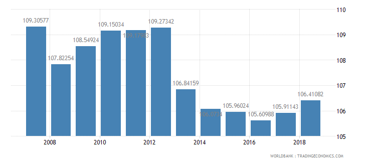 indonesia school enrollment primary percent gross wb data